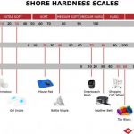 Color by Number Online Hard New Shore Hardness Chart Measuring Hardness Of thermoplastic Elastomers